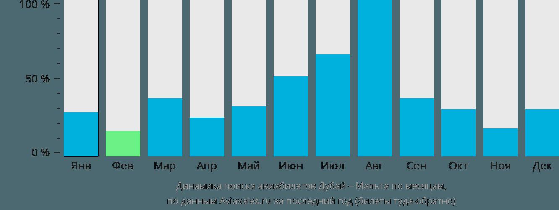 Динамика поиска авиабилетов из Дубая на Мальту по месяцам