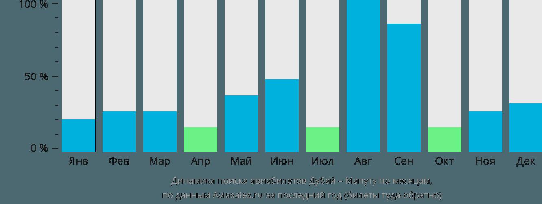 Динамика поиска авиабилетов из Дубая в Мапуту по месяцам