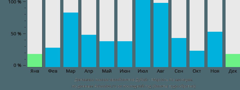 Динамика поиска авиабилетов из Дубая в Марсель по месяцам