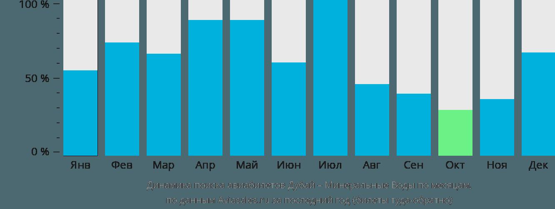 Динамика поиска авиабилетов из Дубая в Минеральные воды по месяцам