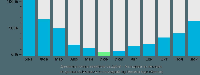 Динамика поиска авиабилетов из Дубая на Мальдивы по месяцам