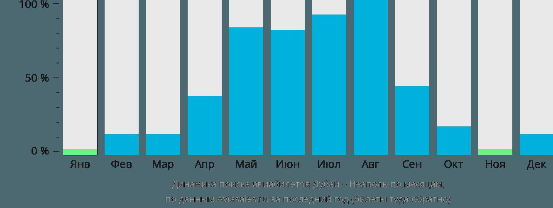 Динамика поиска авиабилетов из Дубая в Неаполь по месяцам