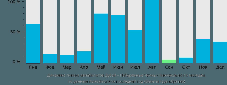 Динамика поиска авиабилетов из Дубая в Нижнекамск по месяцам