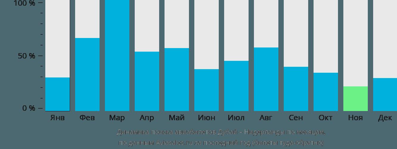 Динамика поиска авиабилетов из Дубая в Нидерланды по месяцам