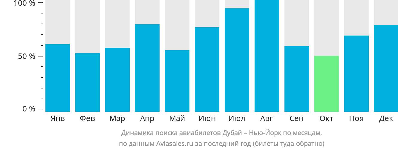 Динамика поиска авиабилетов из Дубая в Нью-Йорк по месяцам
