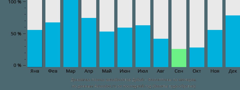 Динамика поиска авиабилетов из Дубая на Филиппины по месяцам
