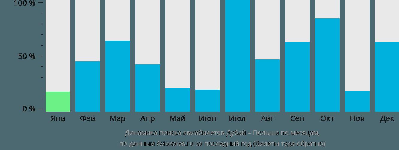 Динамика поиска авиабилетов из Дубая в Польшу по месяцам