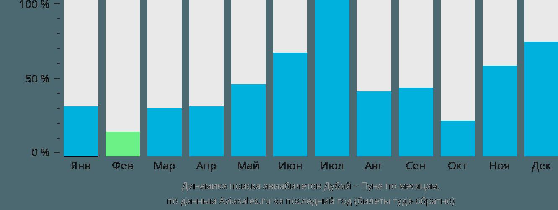 Динамика поиска авиабилетов из Дубая в Пуну по месяцам