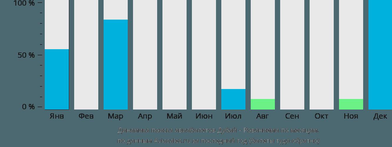 Динамика поиска авиабилетов из Дубая в Рованиеми по месяцам