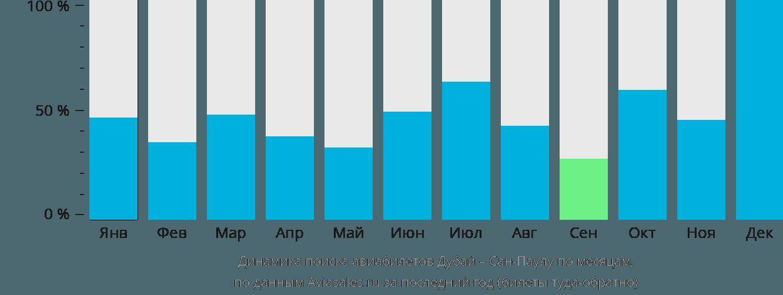 Динамика поиска авиабилетов из Дубая в Сан-Паулу по месяцам