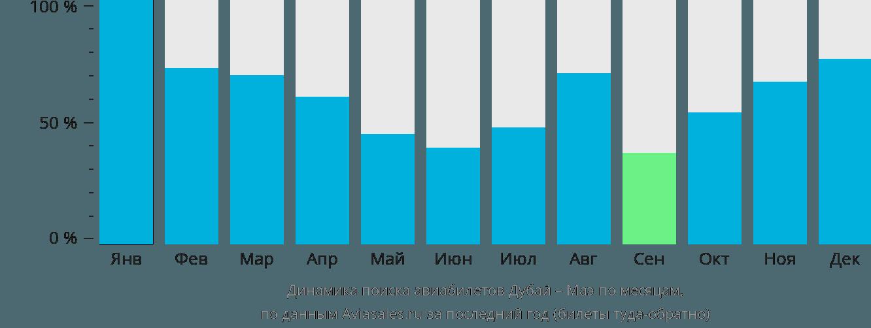 Динамика поиска авиабилетов из Дубая на Маэ по месяцам