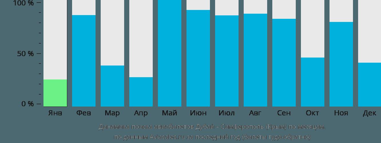 Динамика поиска авиабилетов из Дубая в Симферополь по месяцам