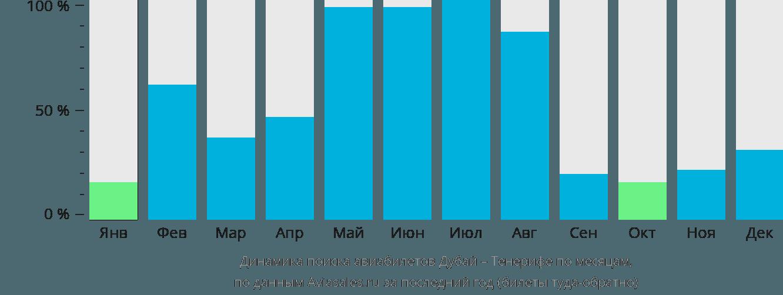 Динамика поиска авиабилетов из Дубая на Тенерифе по месяцам