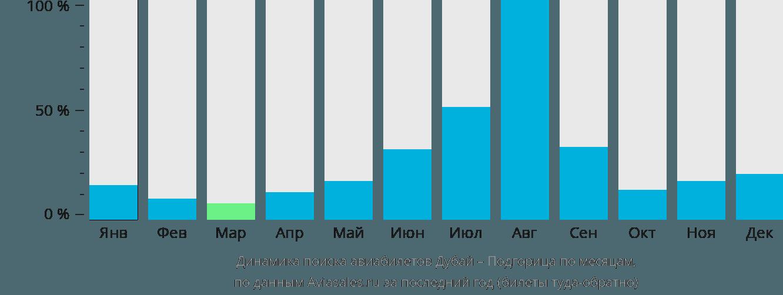 Динамика поиска авиабилетов из Дубая в Подгорицу по месяцам