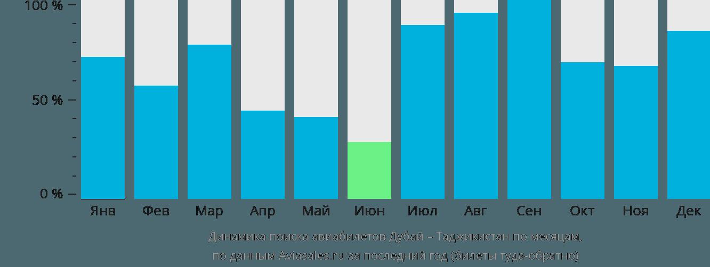 Динамика поиска авиабилетов из Дубая в Таджикистан по месяцам