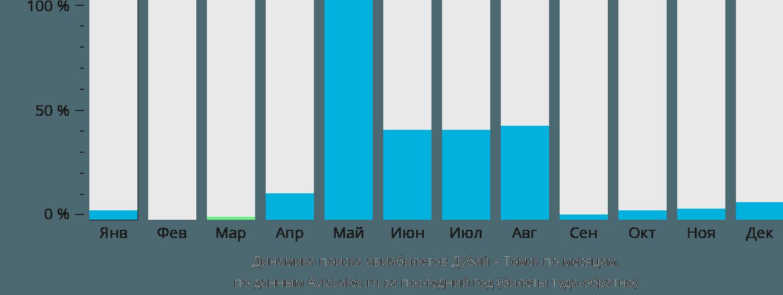 Динамика поиска авиабилетов из Дубая в Томск по месяцам
