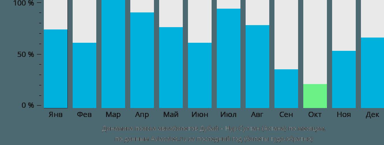 Динамика поиска авиабилетов из Дубая Нур-Султан (Астана) по месяцам