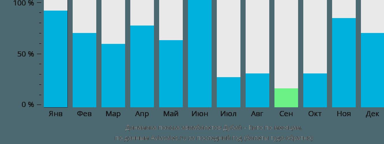 Динамика поиска авиабилетов из Дубая в Кито по месяцам