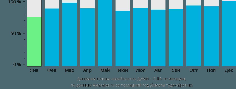 Динамика поиска авиабилетов из Дубая в США по месяцам