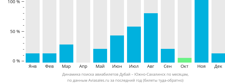 Динамика поиска авиабилетов из Дубая в Южно-Сахалинск по месяцам