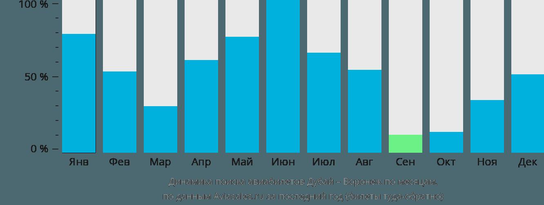 Динамика поиска авиабилетов из Дубая в Воронеж по месяцам