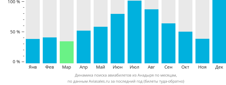 Динамика поиска авиабилетов из Анадыря по месяцам