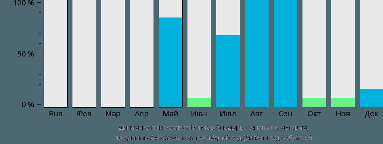 Динамика поиска авиабилетов из Анадыря в Анапу по месяцам