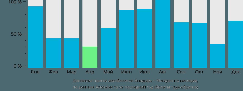 Динамика поиска авиабилетов из Анадыря в Магадан по месяцам