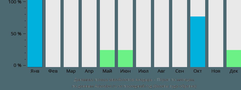 Динамика поиска авиабилетов из Анадыря на Пхукет по месяцам