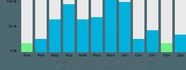 Динамика поиска авиабилетов из Анадыря в Краснодар по месяцам