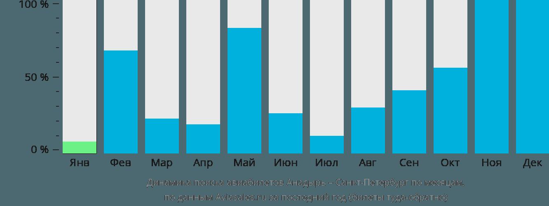 Динамика поиска авиабилетов из Анадыря в Санкт-Петербург по месяцам