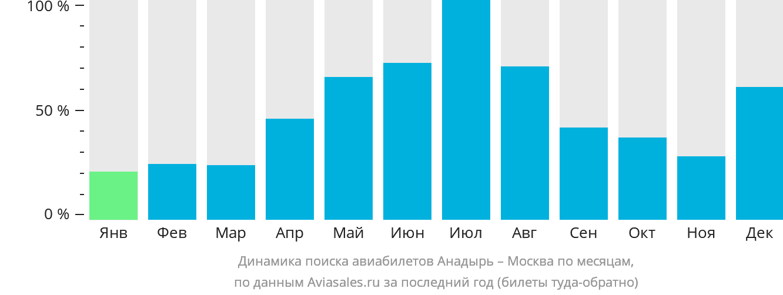Динамика поиска авиабилетов из Анадыря в Москву по месяцам