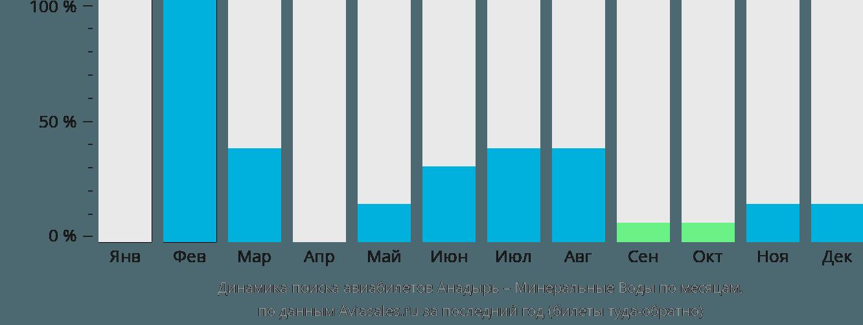 Динамика поиска авиабилетов из Анадыря в Минеральные воды по месяцам