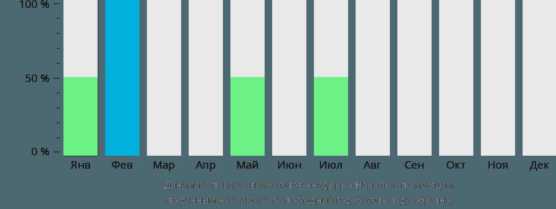 Динамика поиска авиабилетов из Анадыря в Норильск по месяцам