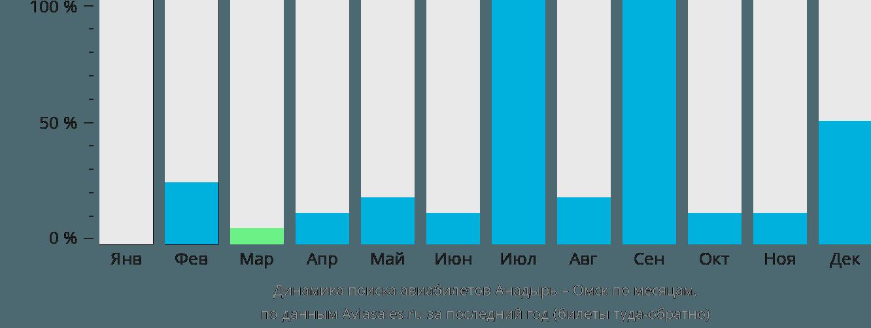 Динамика поиска авиабилетов из Анадыря в Омск по месяцам