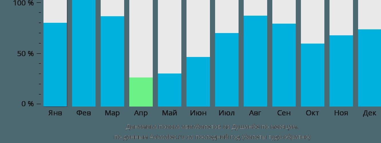 Динамика поиска авиабилетов из Душанбе по месяцам