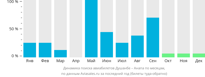 Динамика поиска авиабилетов из Душанбе в Анапу по месяцам