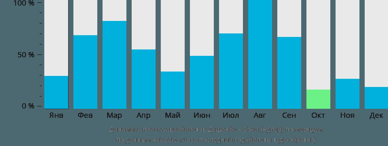Динамика поиска авиабилетов из Душанбе в Сочи по месяцам