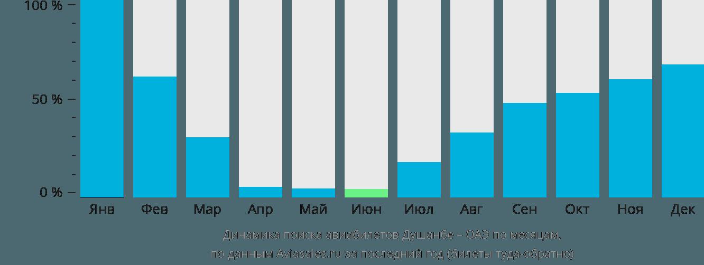 Динамика поиска авиабилетов из Душанбе в ОАЭ по месяцам