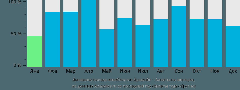 Динамика поиска авиабилетов из Душанбе в Алматы по месяцам
