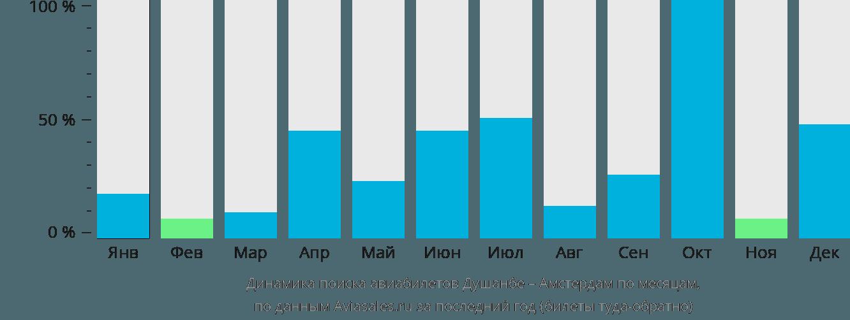 Динамика поиска авиабилетов из Душанбе в Амстердам по месяцам