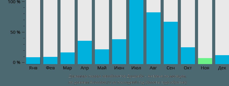 Динамика поиска авиабилетов из Душанбе в Анталью по месяцам