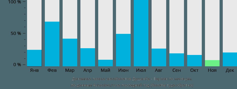 Динамика поиска авиабилетов из Душанбе в Берлин по месяцам