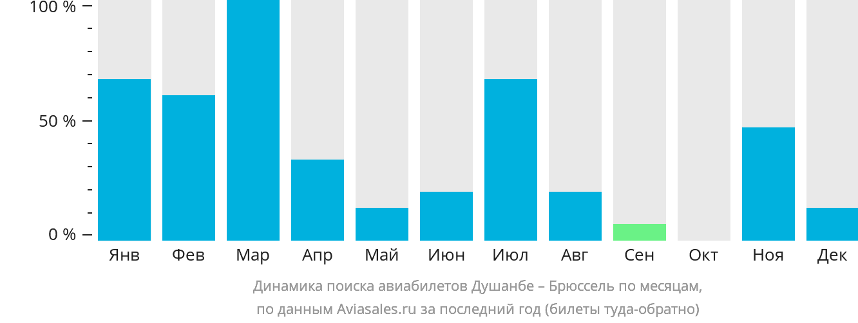 Динамика поиска авиабилетов из Душанбе в Брюссель по месяцам