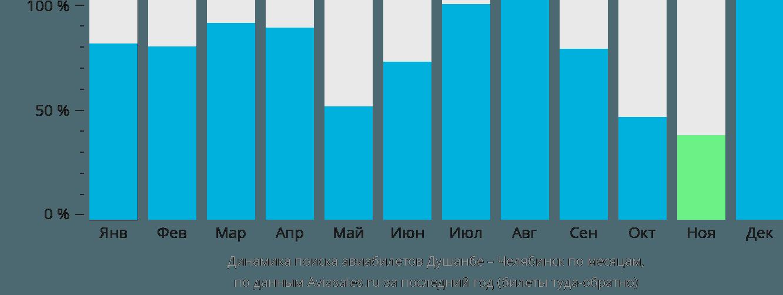 Динамика поиска авиабилетов из Душанбе в Челябинск по месяцам