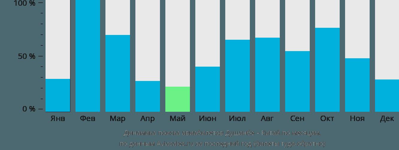 Динамика поиска авиабилетов из Душанбе в Китай по месяцам