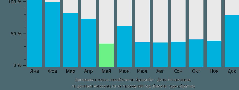 Динамика поиска авиабилетов из Душанбе в Дели по месяцам