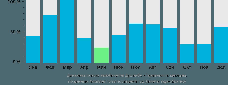 Динамика поиска авиабилетов из Душанбе в Германию по месяцам