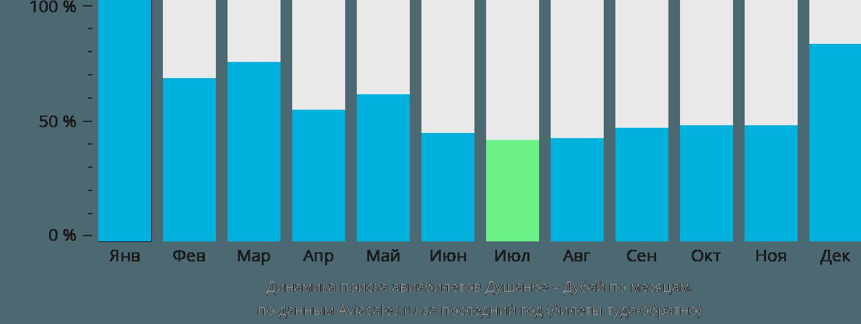Динамика поиска авиабилетов из Душанбе в Дубай по месяцам
