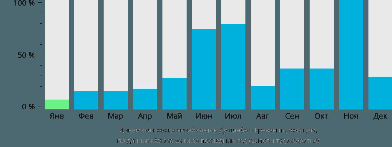 Динамика поиска авиабилетов из Душанбе в Ереван по месяцам